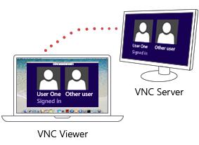Hướng dẫn cài đặt và cấu hình VNC Server trên CentOS 7 / RHEL 7
