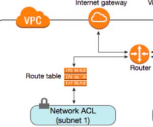 [AWS] Tìm hiểu về Network ACLs – Một layer bảo mật VPC trong AWS