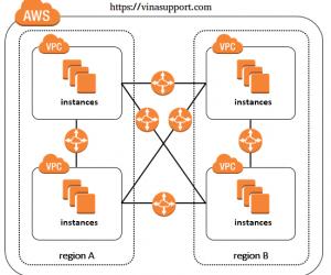 [AWS] Kết nối giữa các máy chủ EC2 trên các Region khác nhau sử dụng Inter-region VPC Peering
